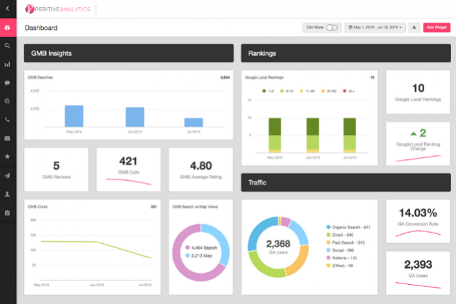 Peritive Metrics - Custom Analytic Dashboards